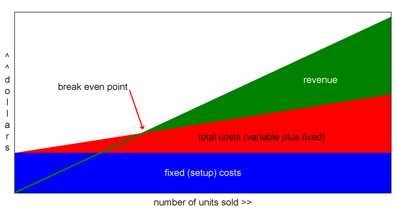 Break even chart for pricing