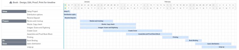 Book production timeline